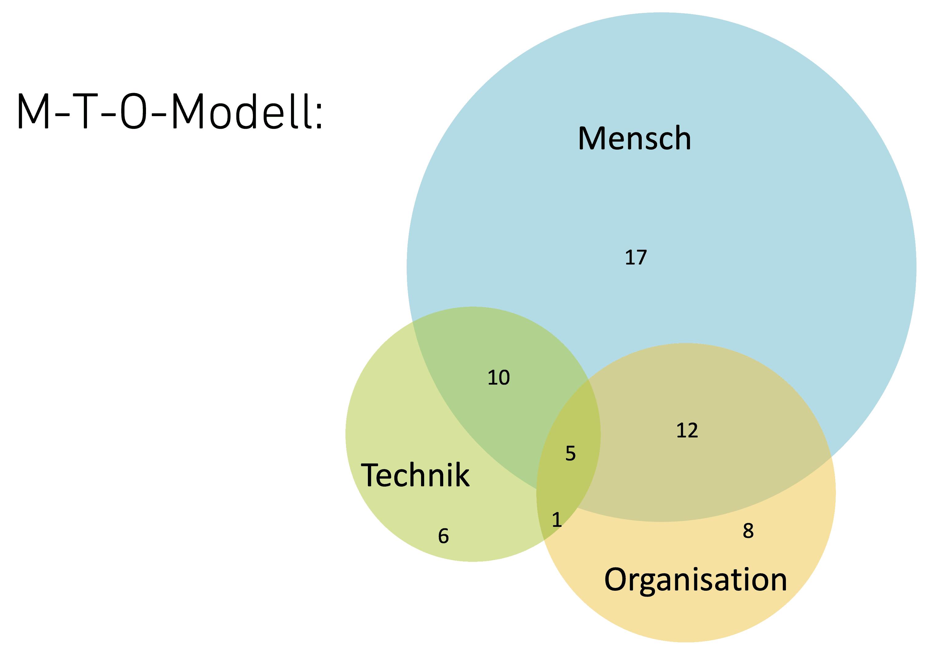 Erfolgsfaktoren Digitalisierungsprojekte